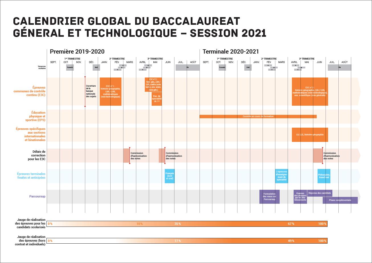 Calendrier Bac Es 2021 Les dates du baccalauréat 2020 2021 | Oriane